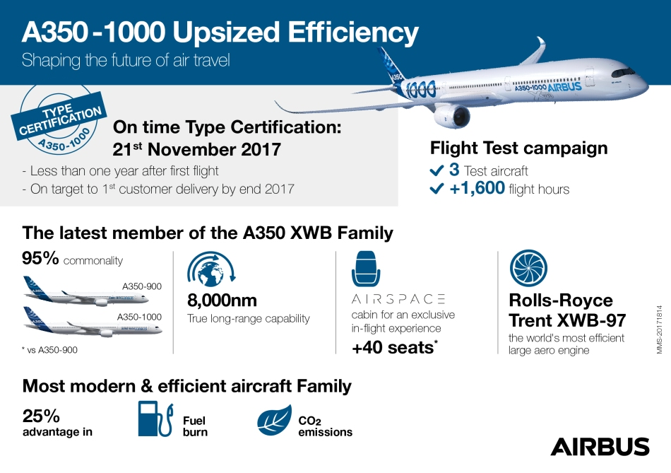 A350-1000-Type-certification
