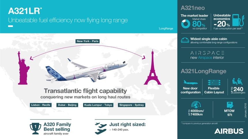A321LR-Infographics