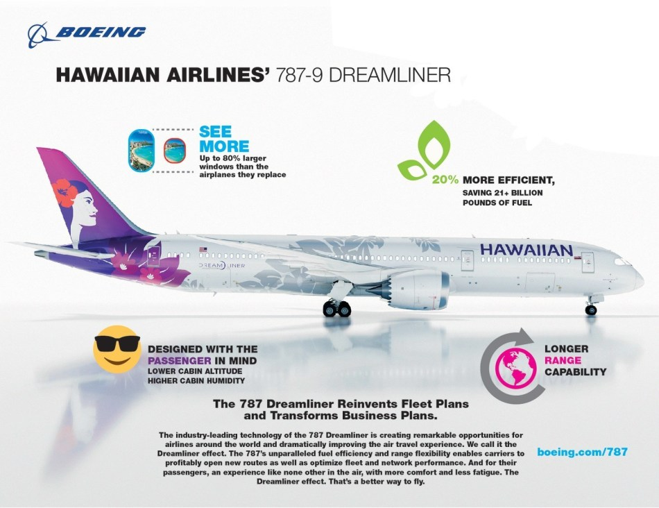 Boeing-Hawaiian-Airlines-787-Infographic