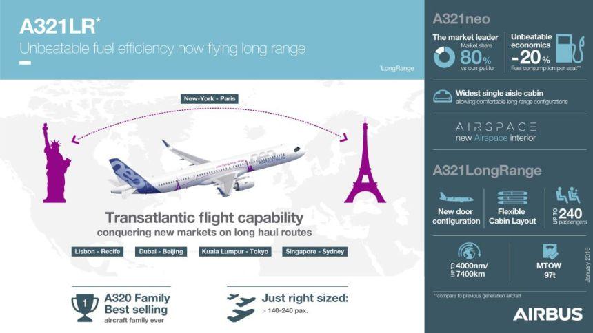 AIRBUS-A321LR-INFOGRAFIA
