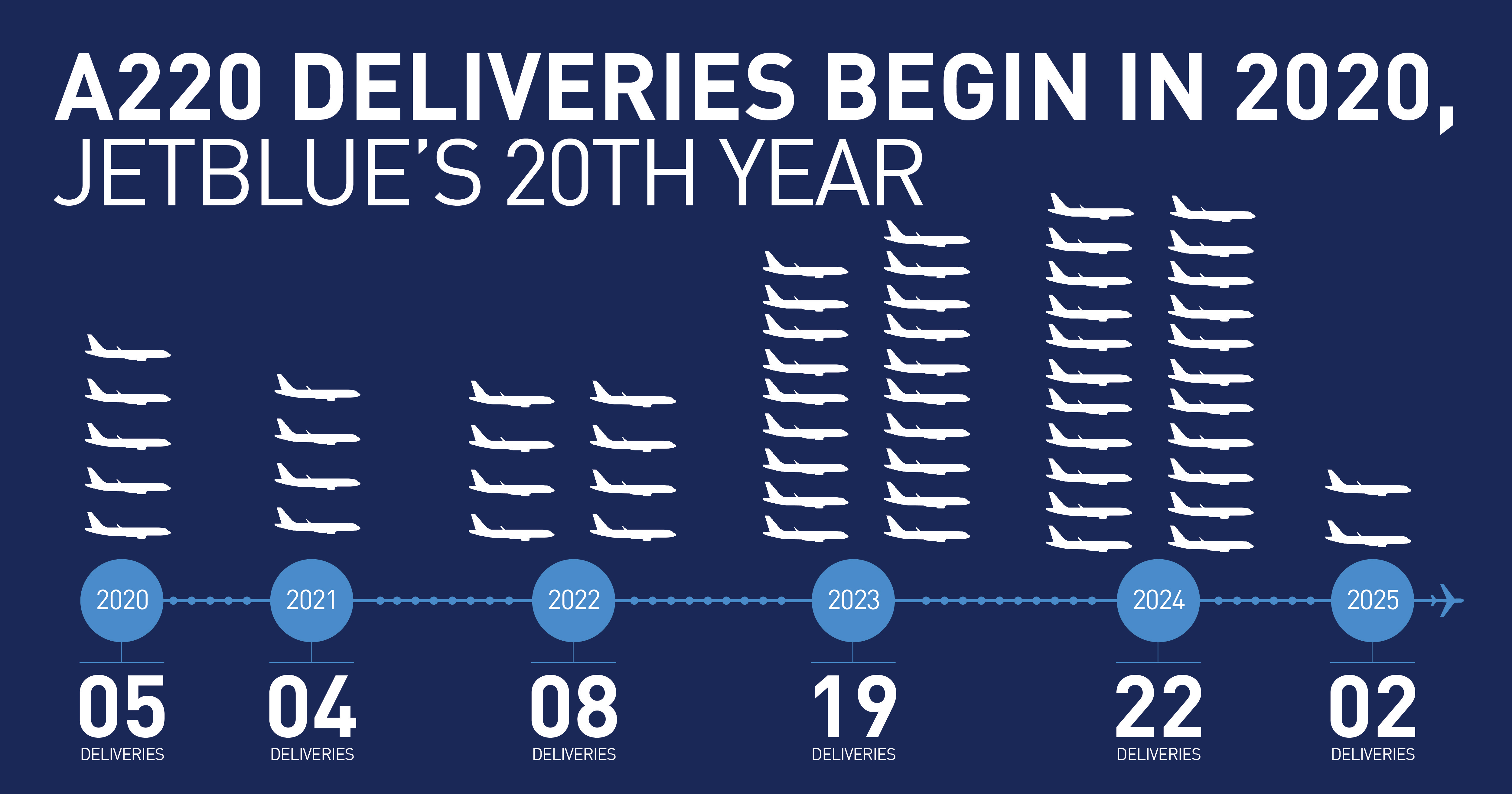 A220_Delivery_Schedule_highres