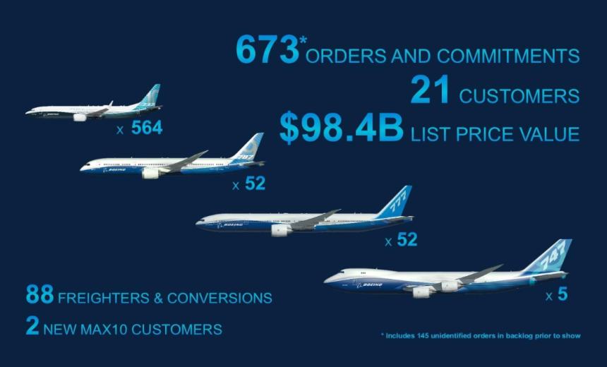 Rendimiento Boeing