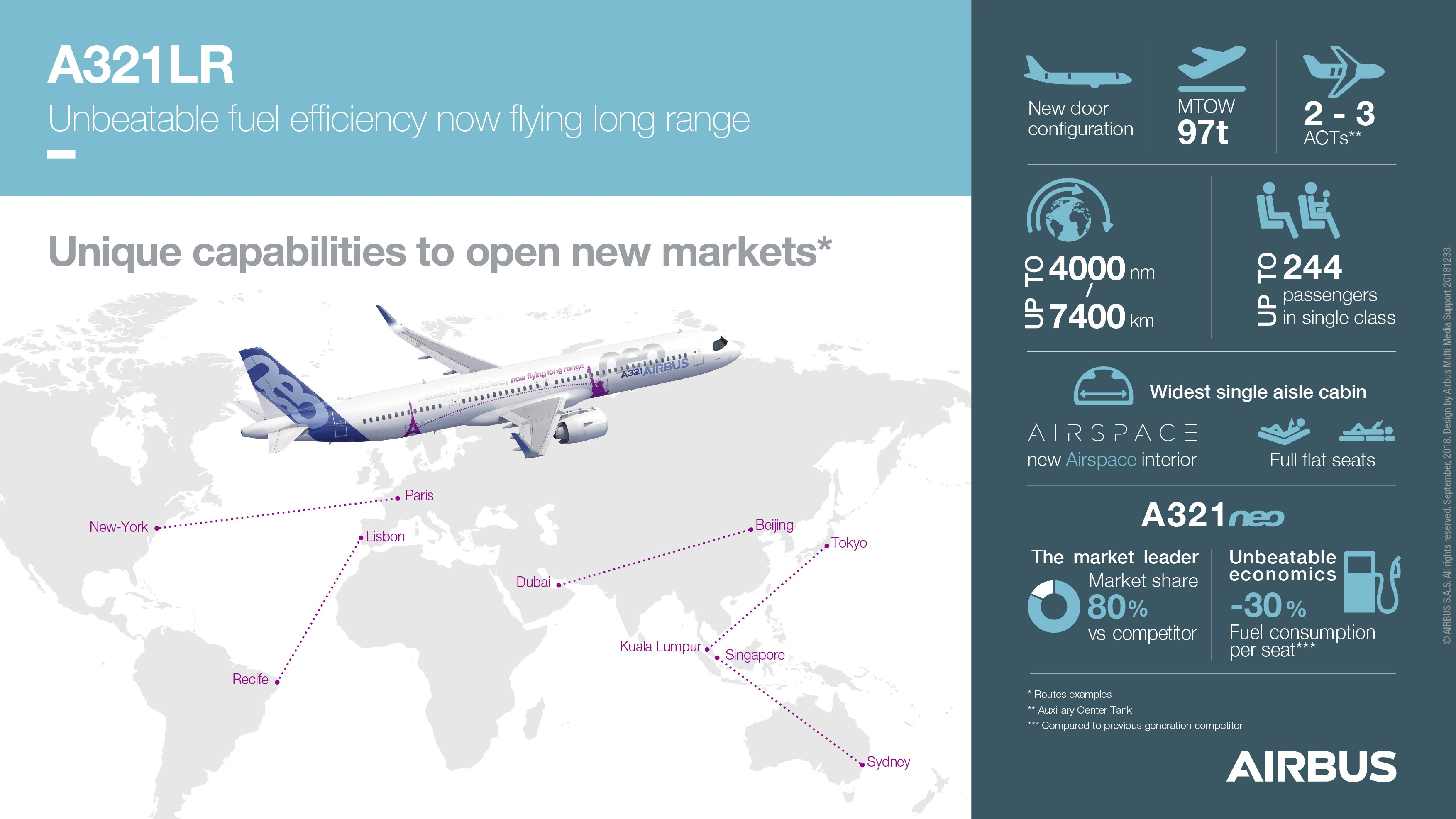 A321LR-Infographic