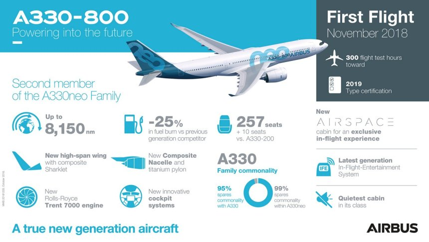 A330-800-First-Flight-Infographic