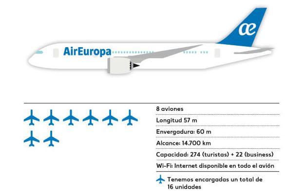787 air europa