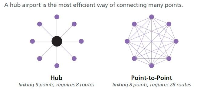 hub-and-spoke-diagram1